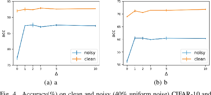 Figure 4 for Temporal Calibrated Regularization for Robust Noisy Label Learning