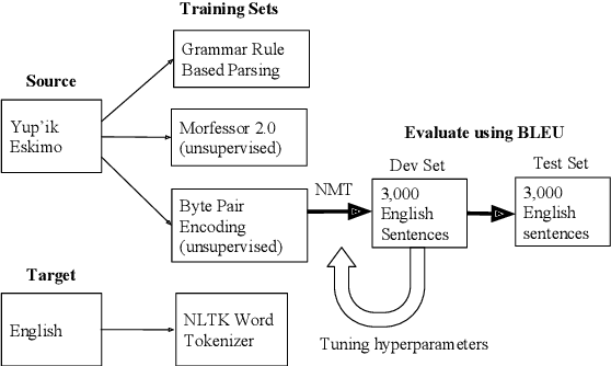 Figure 1 for Central Yup'ik and Machine Translation of Low-Resource Polysynthetic Languages
