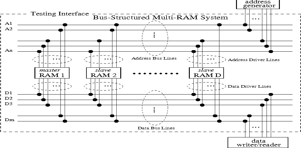 Figure 1. The Bus-Connected Multi-RAM System under Test (BCMRS)
