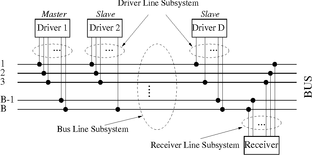 Figure 2. The Bus-Structured Interconnect (BSI)