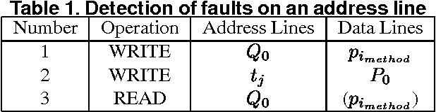 Table 1. Detection of faults on an address line