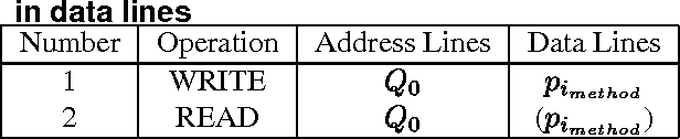 Table 2. Detection of stuck-at and short faults in data lines