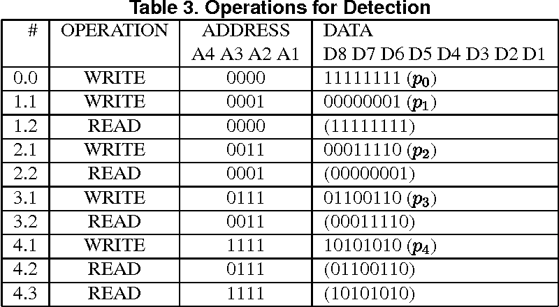 Table 3. Operations for Detection