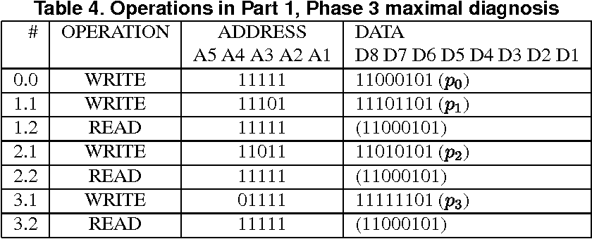 Table 4. Operations in Part 1, Phase 3 maximal diagnosis