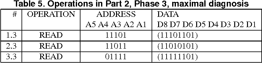 Table 5. Operations in Part 2, Phase 3, maximal diagnosis