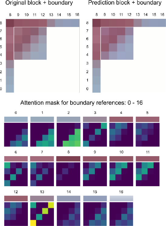 Figure 1 for Attention-Based Neural Networks for Chroma Intra Prediction in Video Coding