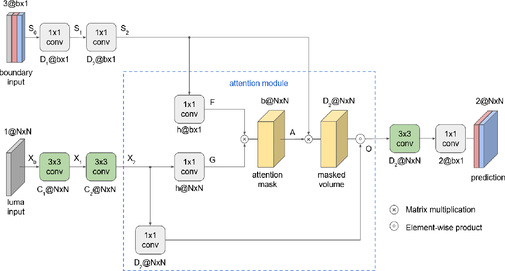 Figure 2 for Attention-Based Neural Networks for Chroma Intra Prediction in Video Coding