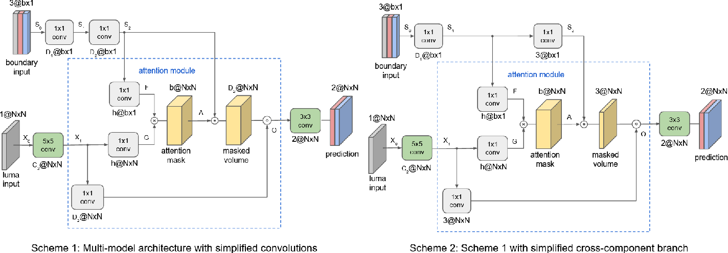Figure 3 for Attention-Based Neural Networks for Chroma Intra Prediction in Video Coding