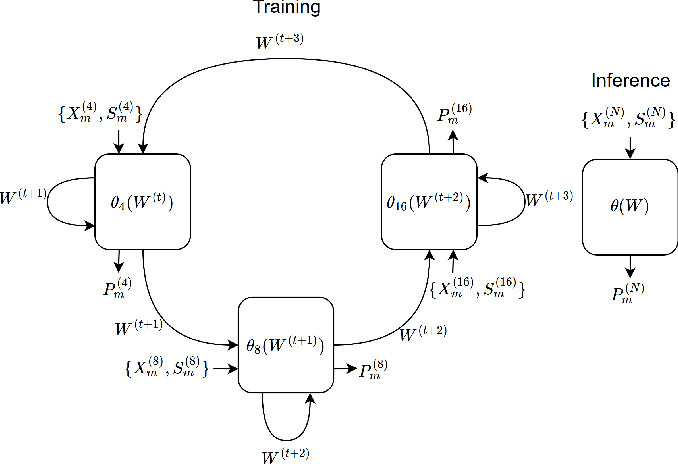 Figure 4 for Attention-Based Neural Networks for Chroma Intra Prediction in Video Coding