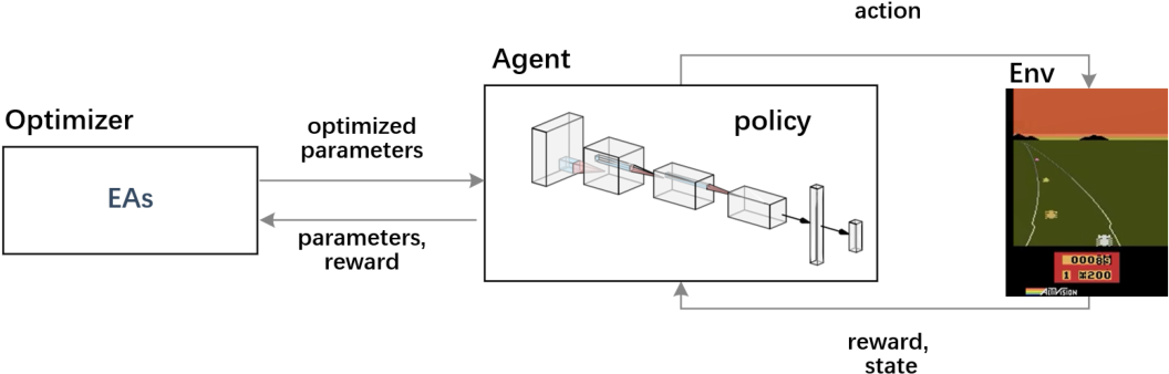 Figure 1 for Evolutionary Reinforcement Learning via Cooperative Coevolutionary Negatively Correlated Search