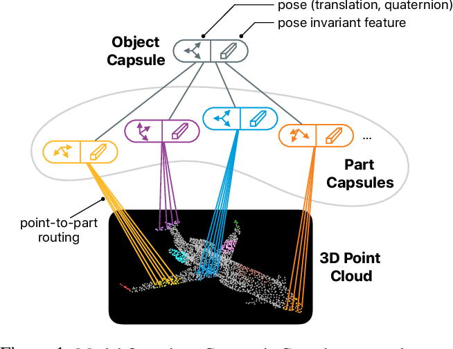 Figure 1 for Geometric Capsule Autoencoders for 3D Point Clouds