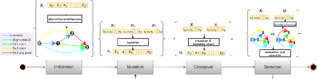 Figure 1 for Differential Evolution for Neural Architecture Search