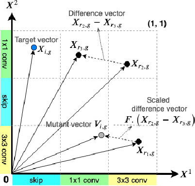 Figure 2 for Differential Evolution for Neural Architecture Search