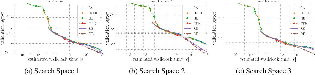 Figure 4 for Differential Evolution for Neural Architecture Search