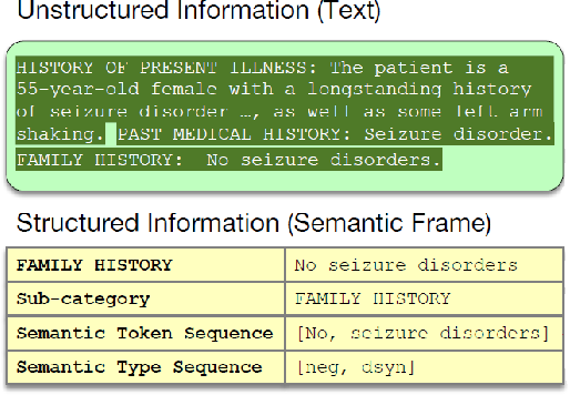 Figure 1 for Hierarchical Semantic Correspondence Learning for Post-Discharge Patient Mortality Prediction