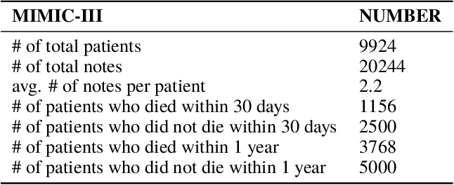 Figure 2 for Hierarchical Semantic Correspondence Learning for Post-Discharge Patient Mortality Prediction