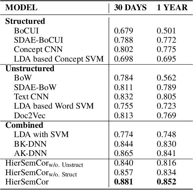 Figure 4 for Hierarchical Semantic Correspondence Learning for Post-Discharge Patient Mortality Prediction