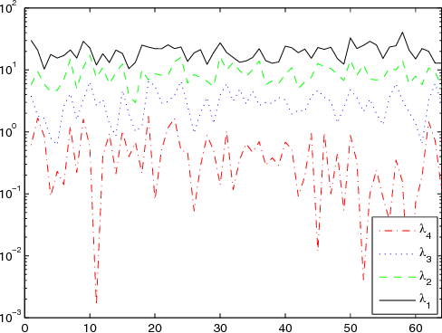 Fig. 1. A frequency-domain snapshot of the ordered eigenmodes.