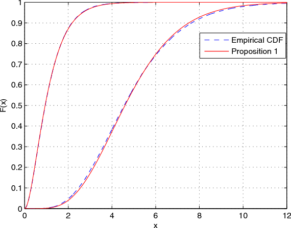 Fig. 2. Validation of Proposition 1, Nt = 3, Nr = 2.