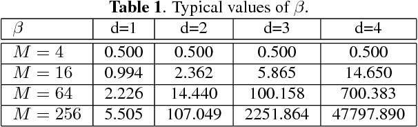 Table 1. Typical values of β.