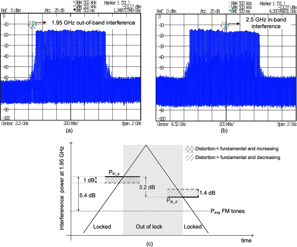 Injection Locked Wideband Fm Demodulation At If Semantic Scholar Quadrature Demodulator Circuit