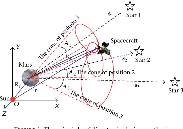 PDF] A New Celestial Navigation Method for Spacecraft on a Gravity
