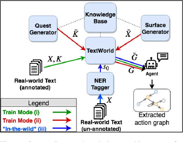 Figure 3 for Playing by the Book: Towards Agent-based Narrative Understanding through Role-playing and Simulation