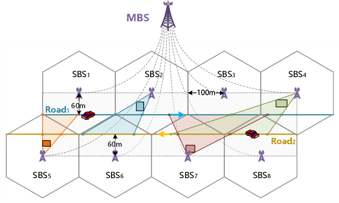 Figure 1 for Federated Learning Based Proactive Handover in Millimeter-wave Vehicular Networks