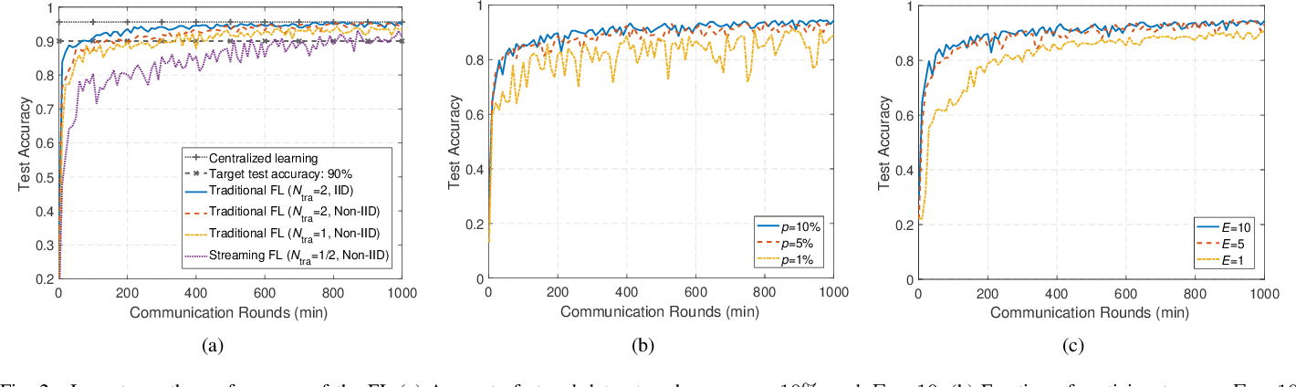 Figure 2 for Federated Learning Based Proactive Handover in Millimeter-wave Vehicular Networks