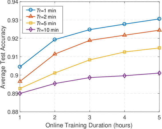 Figure 3 for Federated Learning Based Proactive Handover in Millimeter-wave Vehicular Networks