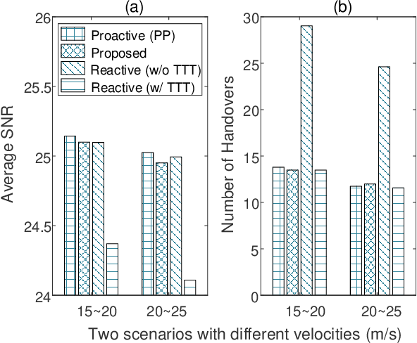 Figure 4 for Federated Learning Based Proactive Handover in Millimeter-wave Vehicular Networks