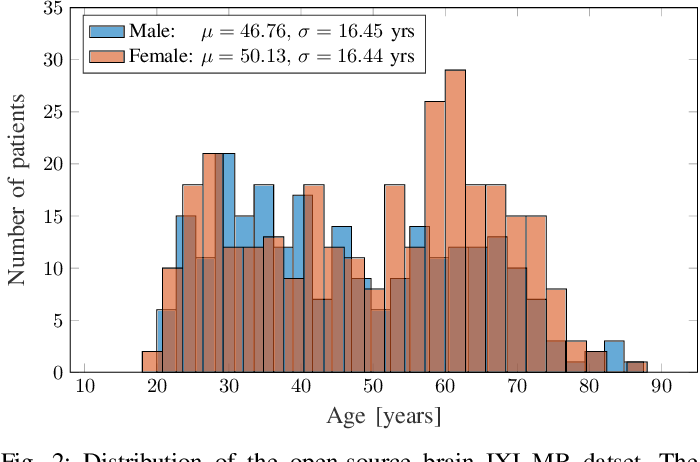 Figure 4 for Age-Net: An MRI-Based Iterative Framework for Biological Age Estimation