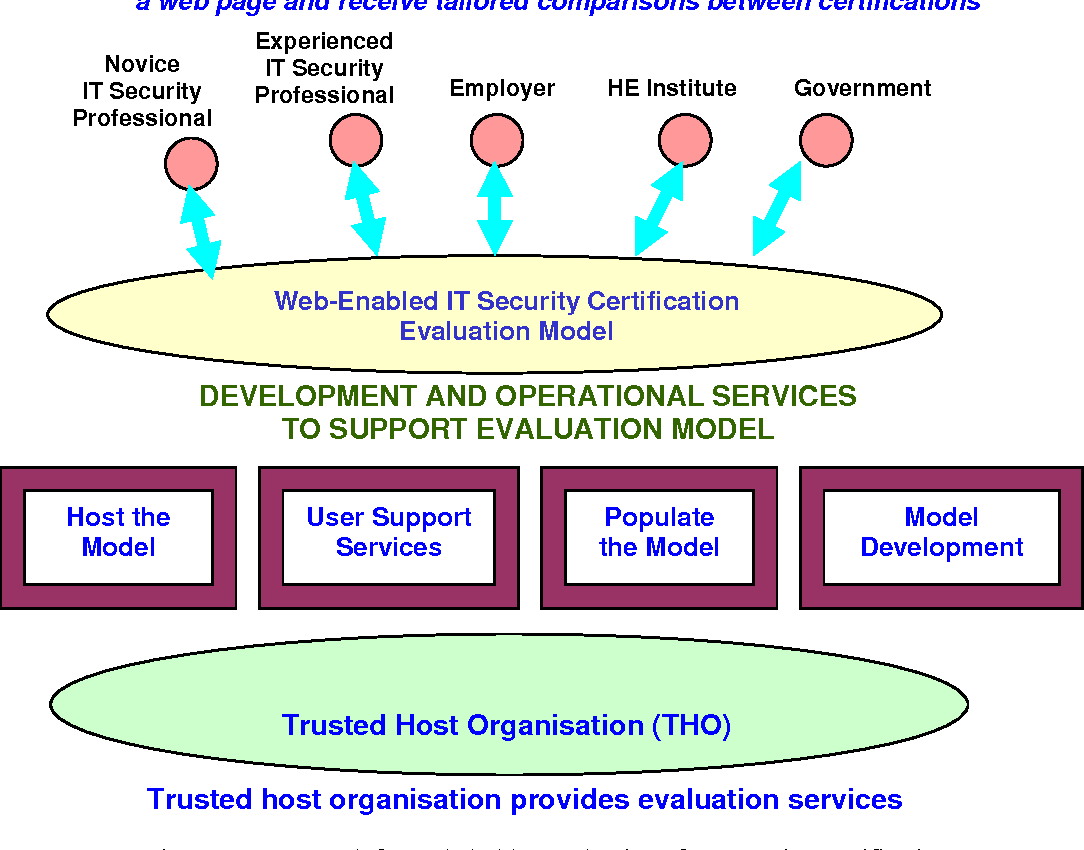 Figure 1 From Australasian Acis 2008 It Security Certifications