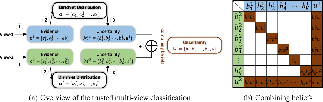 Figure 1 for Trusted Multi-View Classification