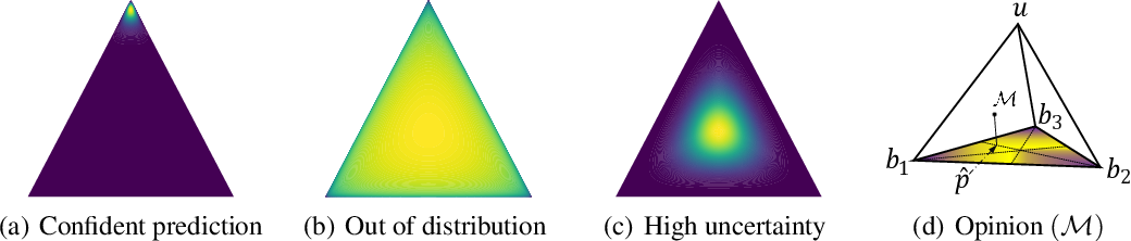 Figure 3 for Trusted Multi-View Classification