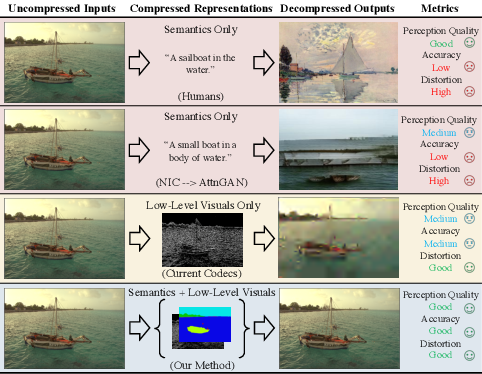 Figure 1 for JPAD-SE: High-Level Semantics for Joint Perception-Accuracy-Distortion Enhancement in Image Compression