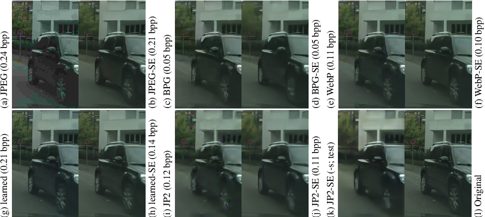 Figure 3 for JPAD-SE: High-Level Semantics for Joint Perception-Accuracy-Distortion Enhancement in Image Compression