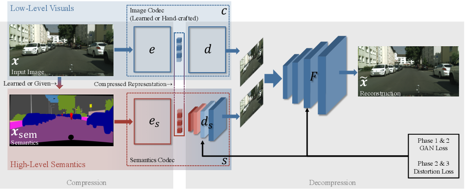 Figure 4 for JPAD-SE: High-Level Semantics for Joint Perception-Accuracy-Distortion Enhancement in Image Compression