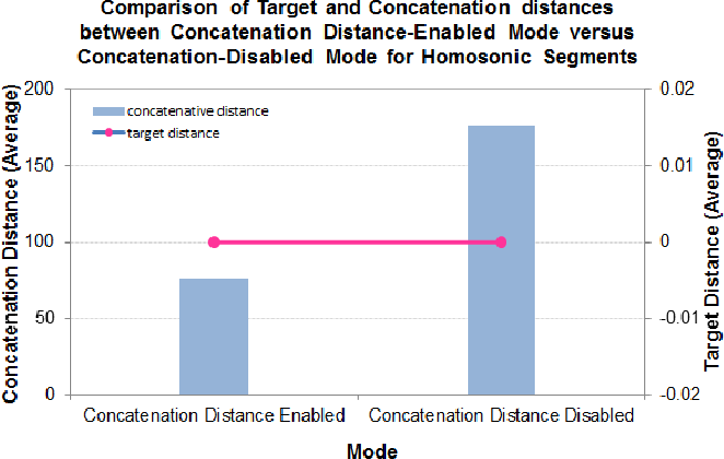 Figure 7 from Using concatenation cost for unit selection of