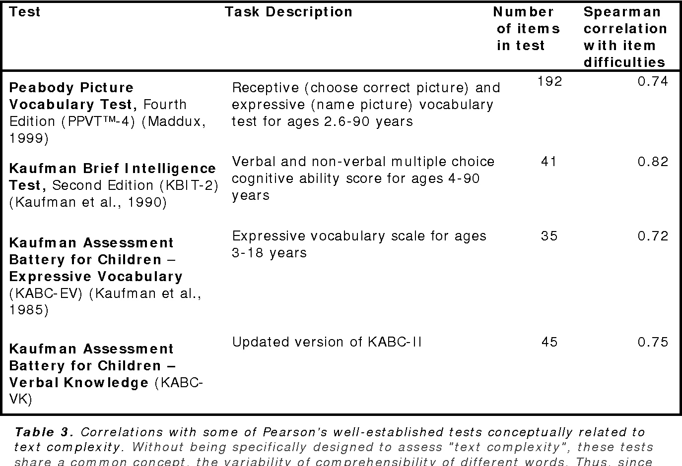 Table 3 from Pearson's Text Complexity Measure White Paper Pearson's