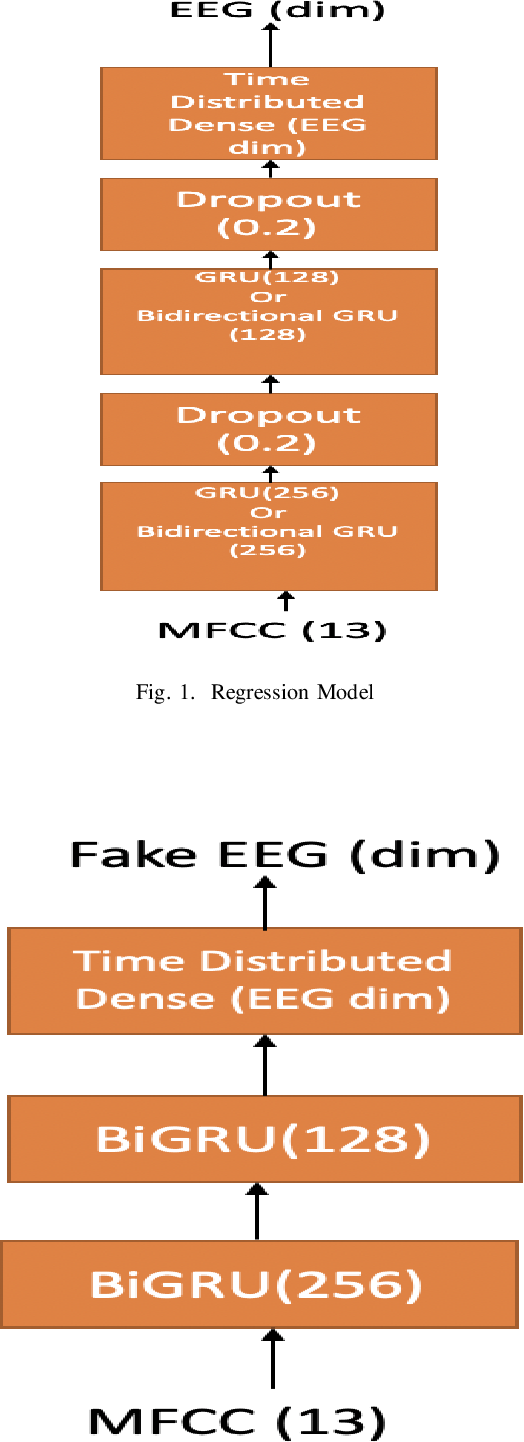 Figure 2 for Generating EEG features from Acoustic features
