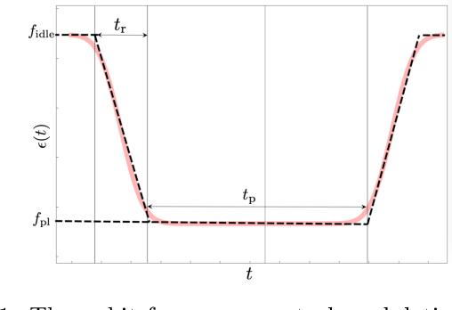 Figure 1 for Learning Non-Markovian Quantum Noise from Moiré-Enhanced Swap Spectroscopy with Deep Evolutionary Algorithm