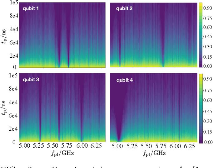 Figure 2 for Learning Non-Markovian Quantum Noise from Moiré-Enhanced Swap Spectroscopy with Deep Evolutionary Algorithm