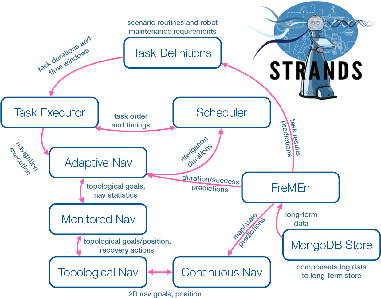 Figure 3 for The STRANDS Project: Long-Term Autonomy in Everyday Environments