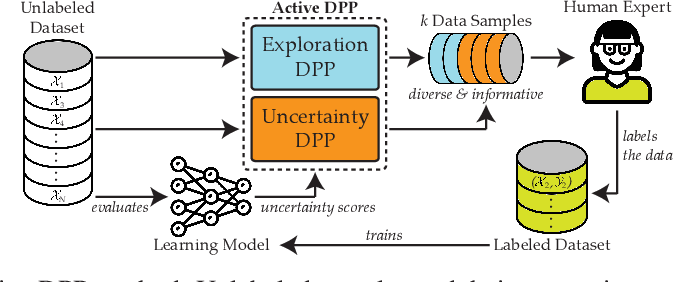 Figure 1 for Batch Active Learning Using Determinantal Point Processes