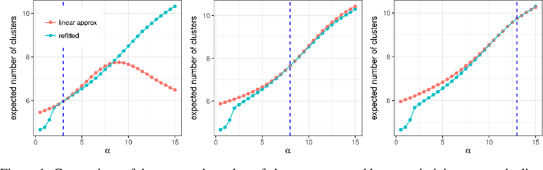 Figure 1 for Evaluating Sensitivity to the Stick-Breaking Prior in Bayesian Nonparametrics