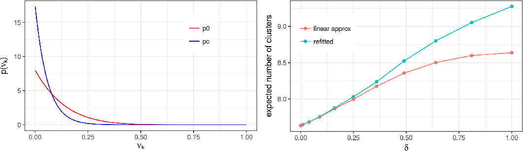 Figure 2 for Evaluating Sensitivity to the Stick-Breaking Prior in Bayesian Nonparametrics