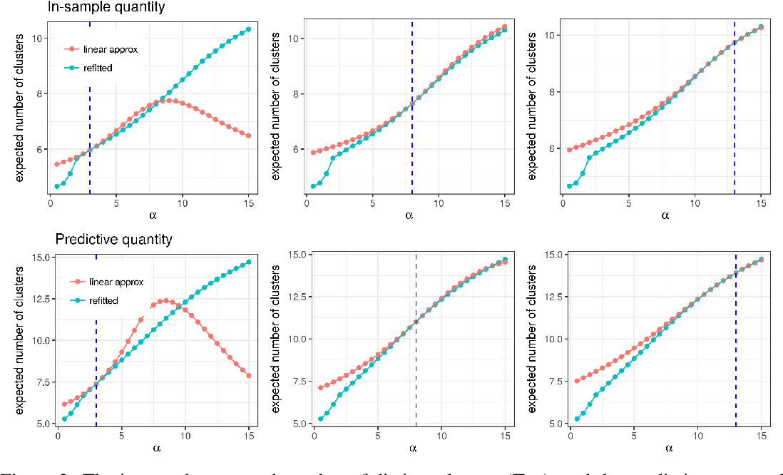 Figure 3 for Evaluating Sensitivity to the Stick-Breaking Prior in Bayesian Nonparametrics