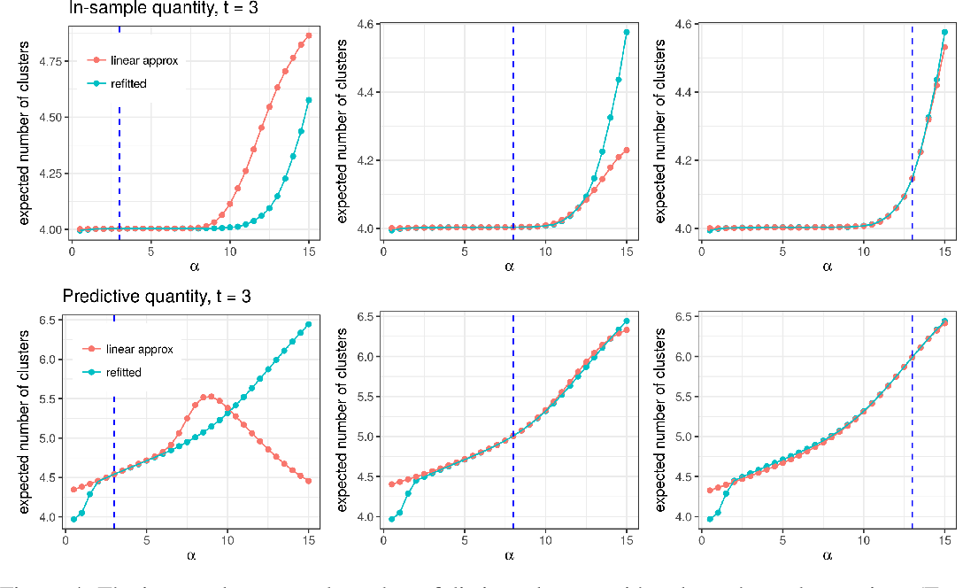 Figure 4 for Evaluating Sensitivity to the Stick-Breaking Prior in Bayesian Nonparametrics