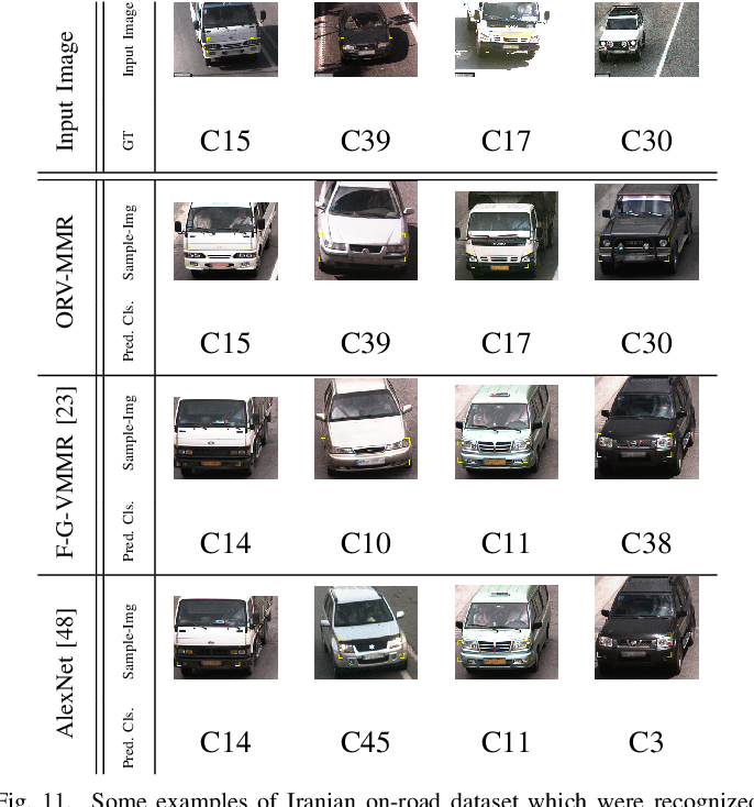 Figure 3 for Unsupervised Feature Learning Toward a Real-time Vehicle Make and Model Recognition